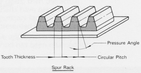 The form of a rack gear